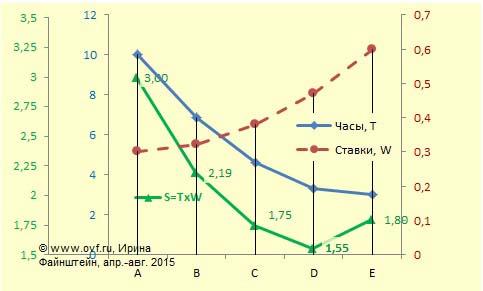 График производительности и эффективности